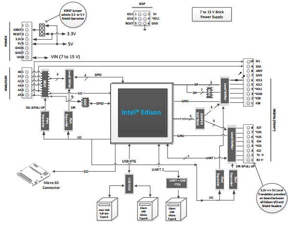 kit di sviluppo arduino intel edison x86 32bit development