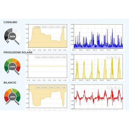 EmonMCEE KIT soluzione CLOUD monitoraggio fotovoltaico controllo carichi emoncms