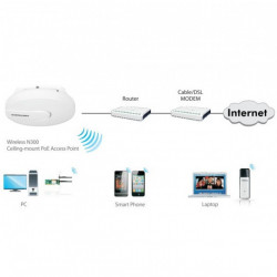 Access Point Alta Potenza Wireless 300N PoE da Soffitto/Parete