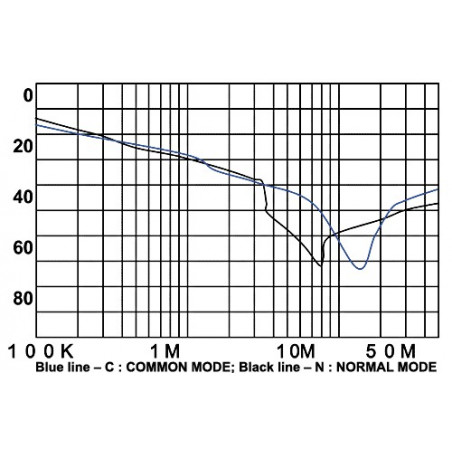 Filtro di rete antidisturbo EMI 250V 10A con terminali su cavo elettrico