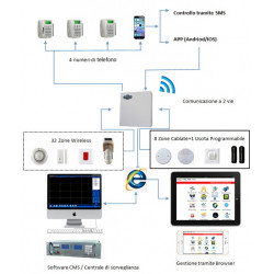 Allarme antifurto Defender ST-7 wireless 868 filo GSM LAN WEB APP centrale tastiera display
