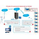 APRICANCELLO o INTERRUTTORE GSM cellulare smartphone 9-32V DC 200 utenti