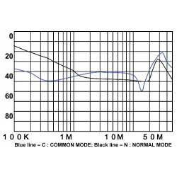 EMI anti-interference mains filter for 250V 6A electronic electrical devices