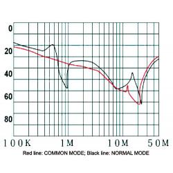 Filtre secteur anti-interférence EMI pour appareils électriques électroniques 250V 15A