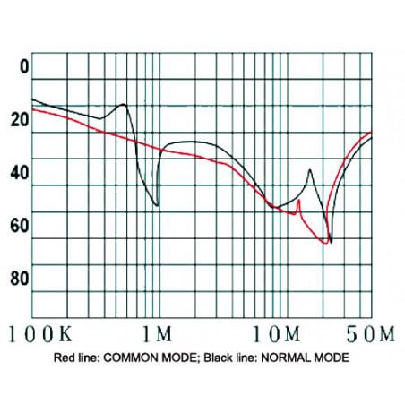 EMI-Entstörungsnetzfilter für elektronische elektrische Geräte mit 250 V und 15 A.