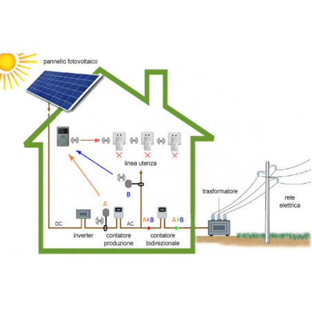 ECODHOME MCEE Solar wireless energy monitor for photovoltaic systems
